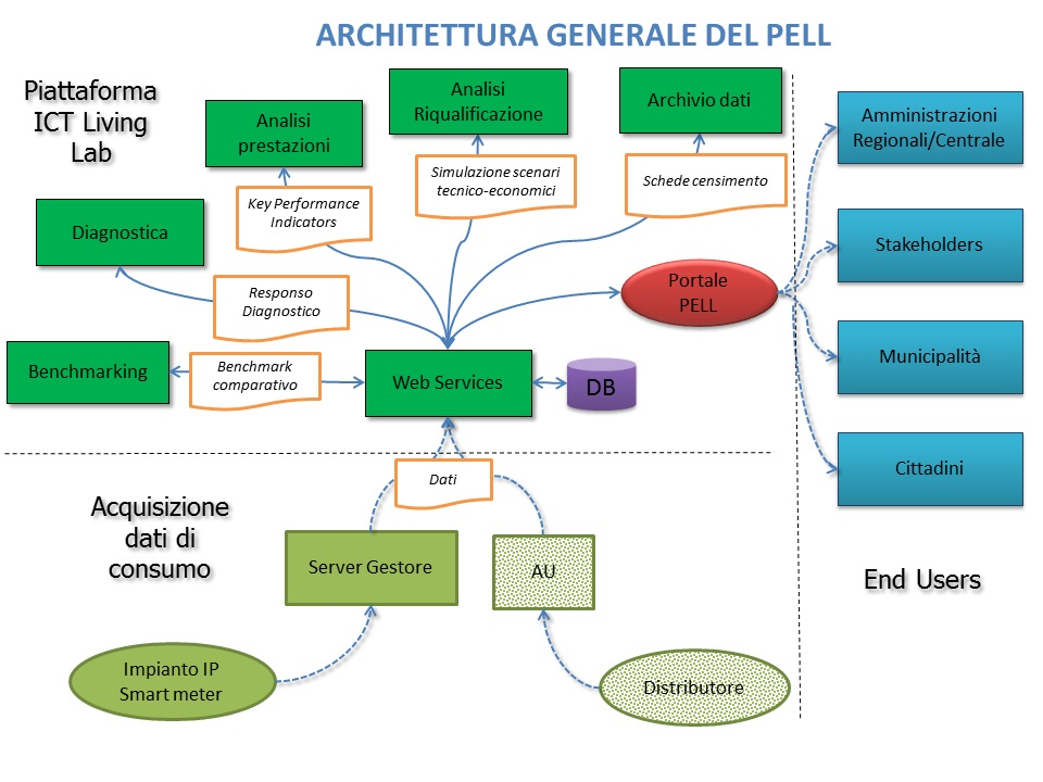 L'architettura del PELL